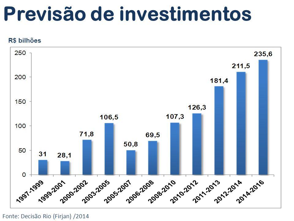 Fonte: Decisão Rio (Firjan) /2014