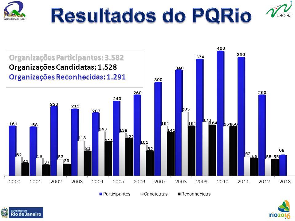 Resultados do PQRio Organizações Participantes: 3.582