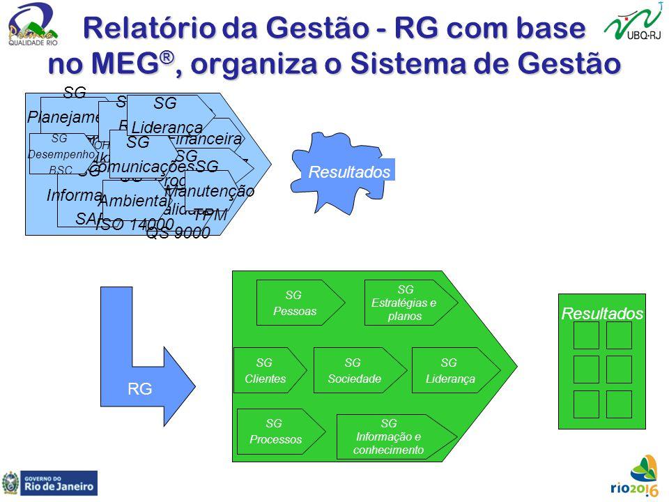 Relatório da Gestão - RG com base no MEG®, organiza o Sistema de Gestão