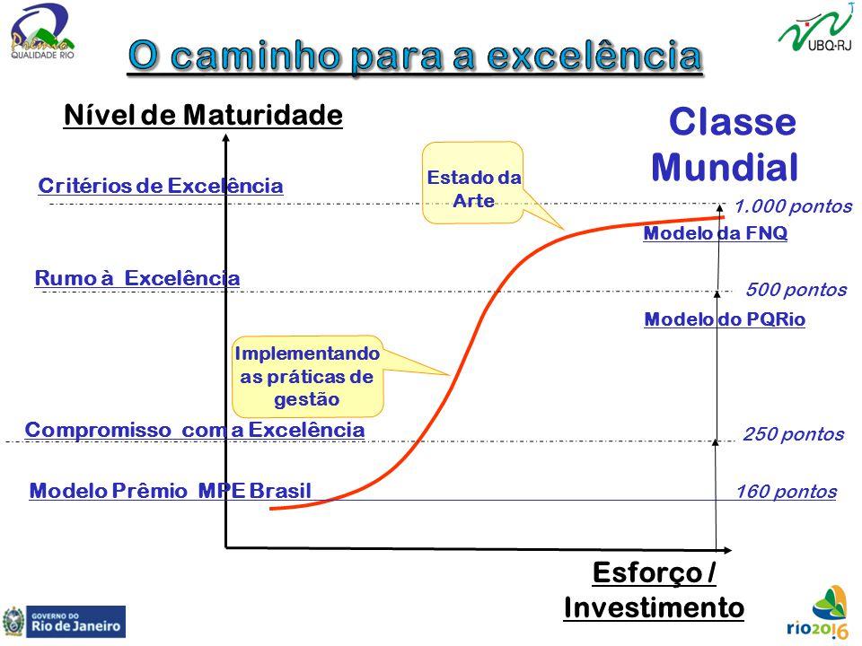 O caminho para a excelência
