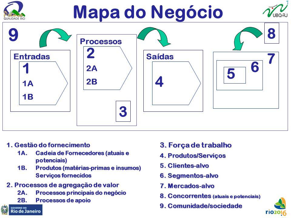 Mapa do Negócio 9 8 2 7 6 1 5 4 3 Processos 2A 2B Entradas Saídas 1A