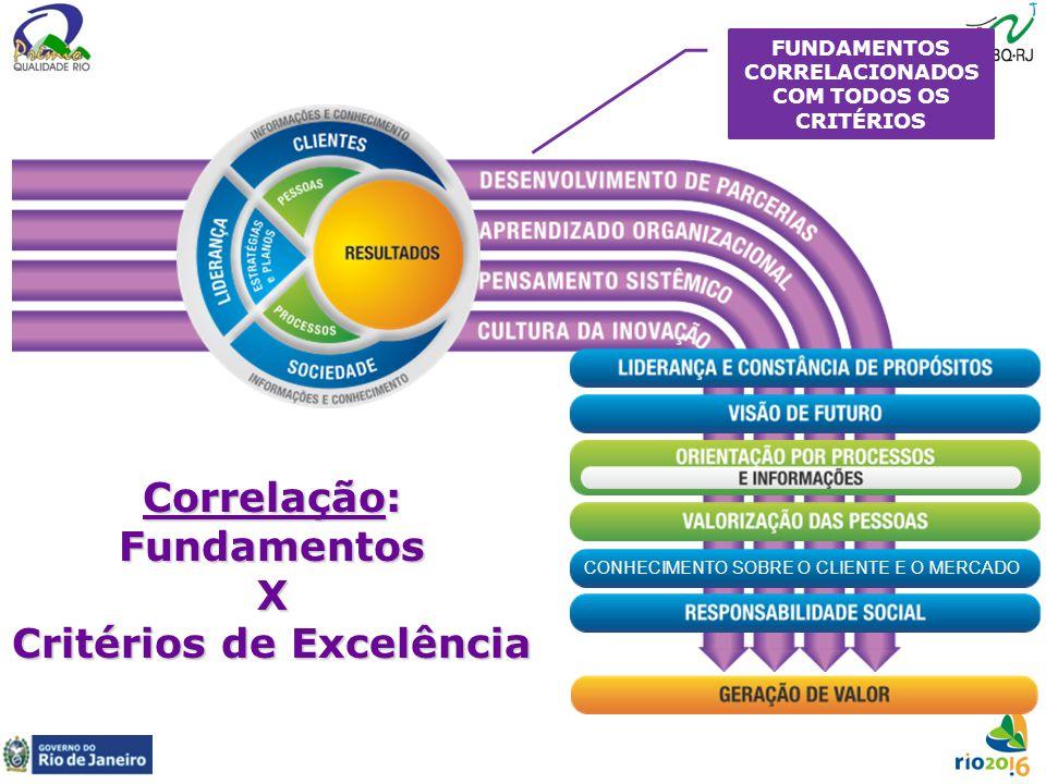 Correlação: Fundamentos X Critérios de Excelência