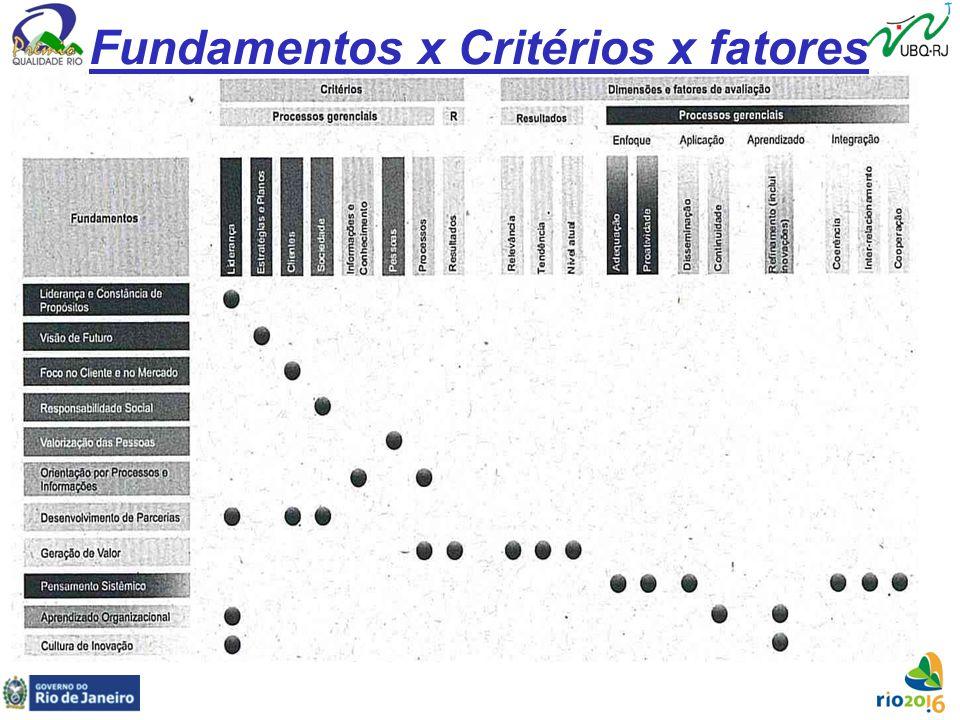 Fundamentos x Critérios x fatores
