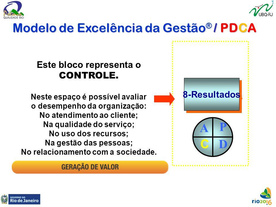 Modelo de Excelência da Gestão® / PDCA