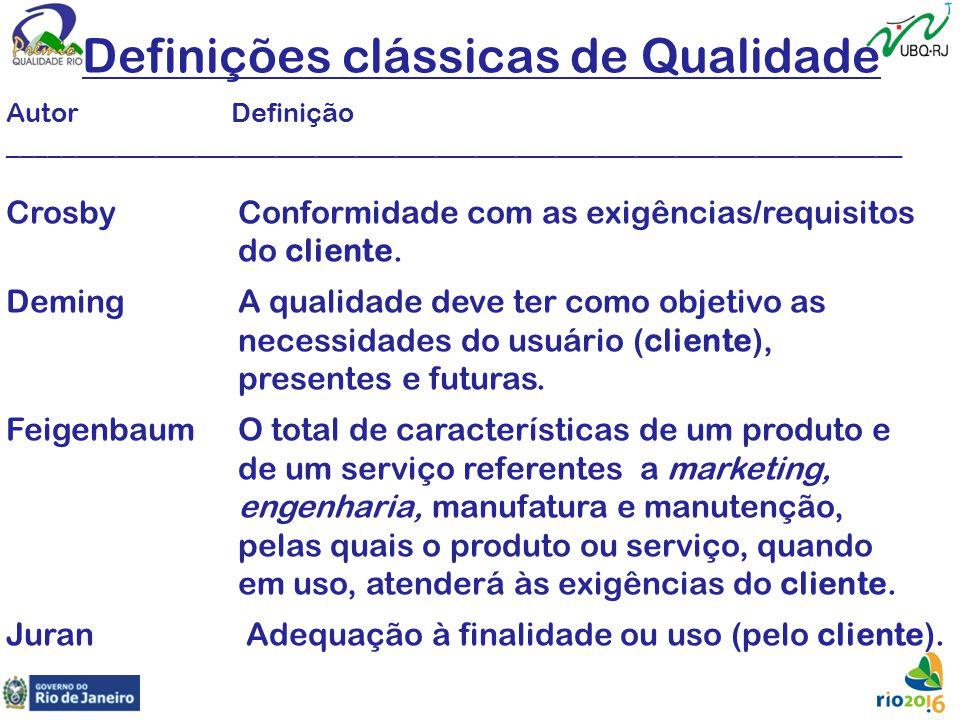 Definições clássicas de Qualidade