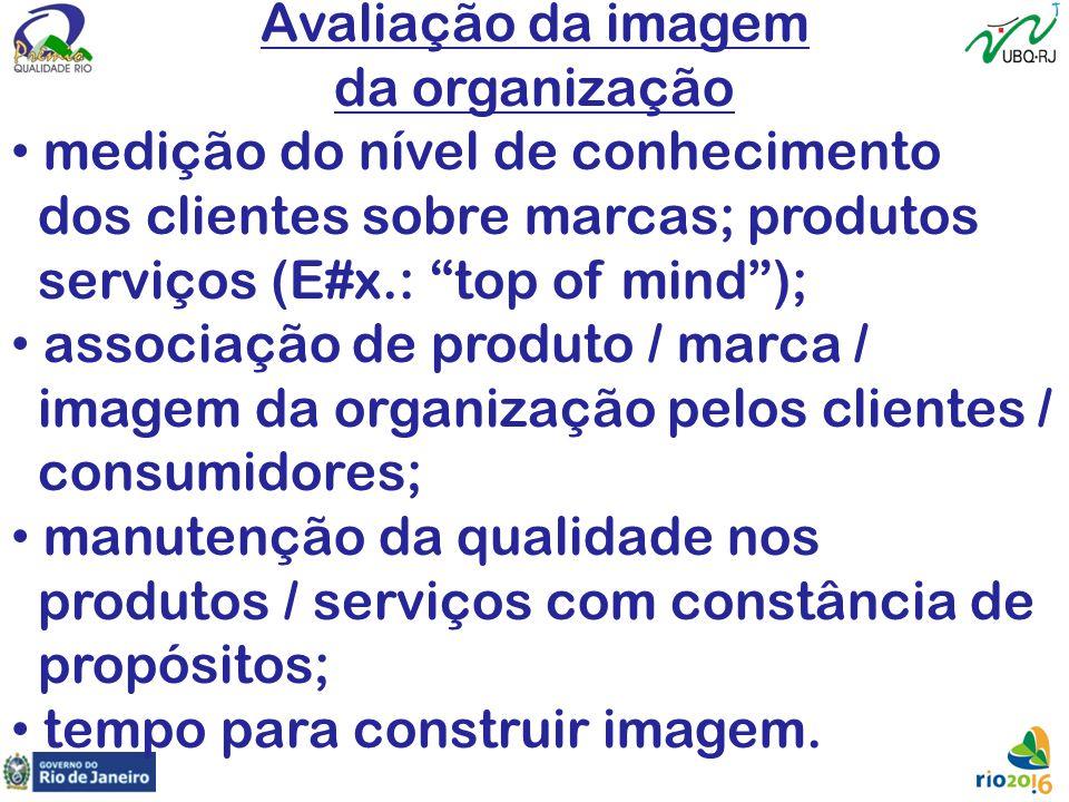 Avaliação da imagem da organização. medição do nível de conhecimento. dos clientes sobre marcas; produtos.