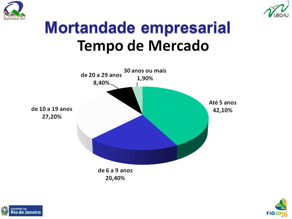 Mortandade empresarial