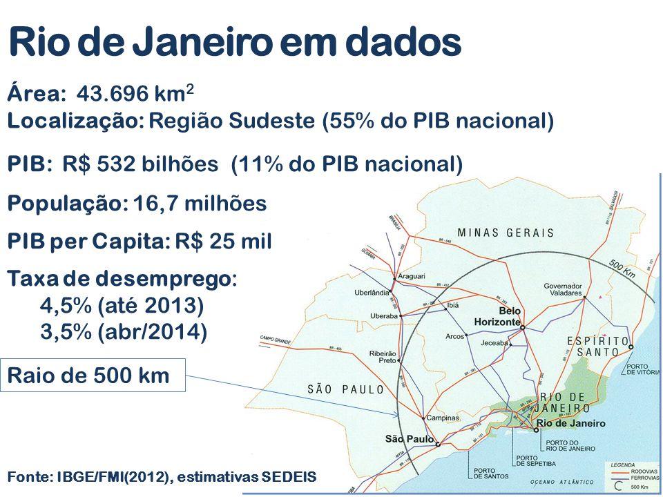 Rio de Janeiro em dados Área: 43.696 km2