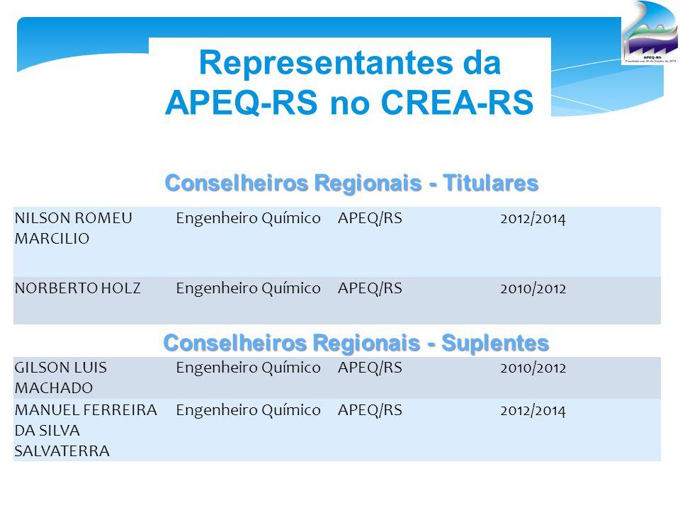 Representantes da APEQ-RS no CREA-RS