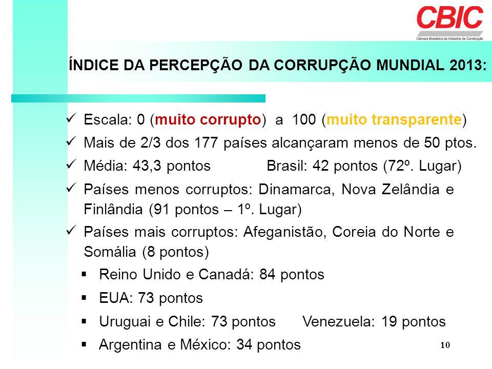 ÍNDICE DA PERCEPÇÃO DA CORRUPÇÃO MUNDIAL 2013: