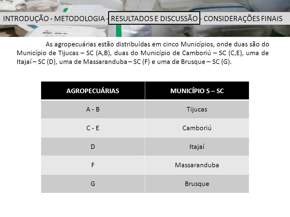 INTRODUÇÃO - METODOLOGIA - RESULTADOS E DISCUSSÃO - CONSIDERAÇÕES FINAIS
