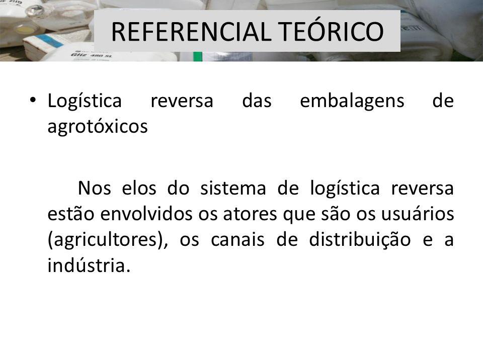 REFERENCIAL TEÓRICO Logística reversa das embalagens de agrotóxicos