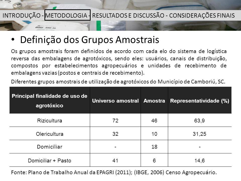 Principal finalidade de uso de agrotóxico Representatividade (%)