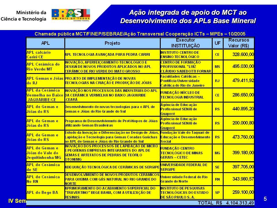 Brasília, 09.08.2004 Ação integrada de apoio do MCT ao Desenvolvimento dos APLs Base Mineral.