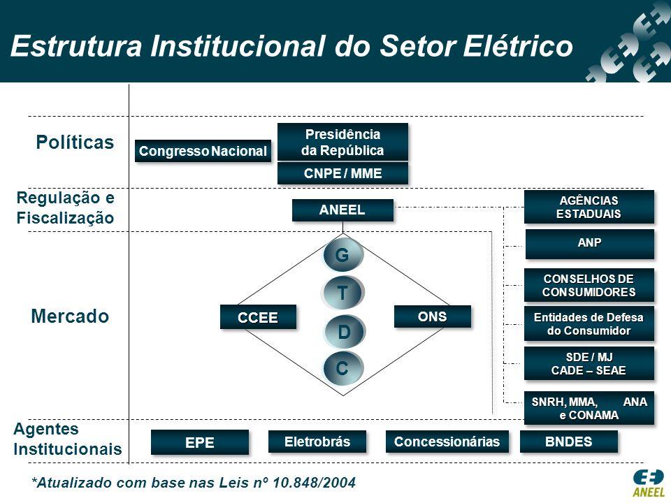 Estrutura Institucional do Setor Elétrico