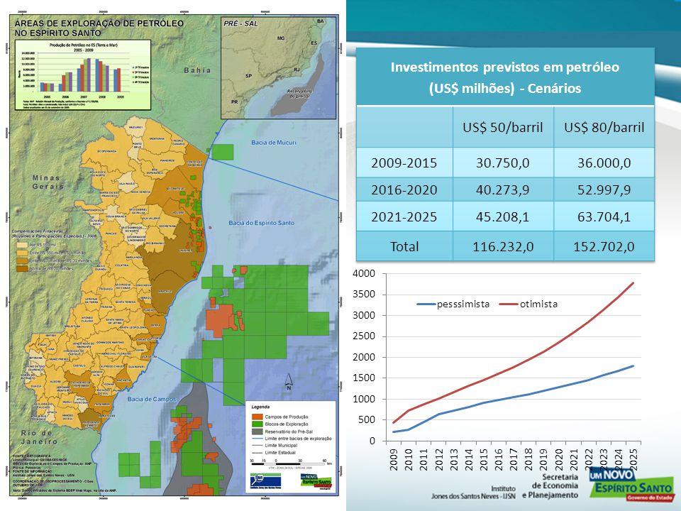 Investimentos previstos em petróleo (US$ milhões) - Cenários