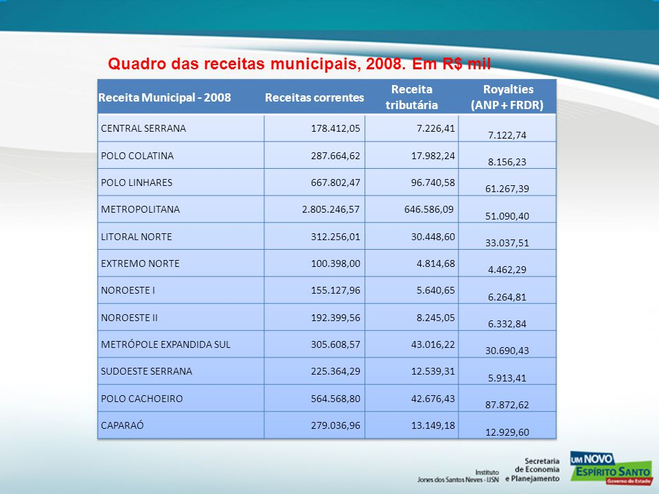 Quadro das receitas municipais, 2008. Em R$ mil