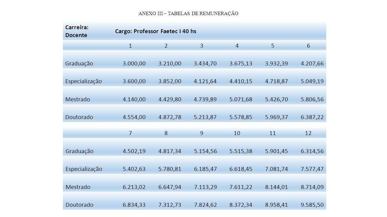 Cargo: Professor Faetec I 40 hs 1 2 3 4 5 6 Graduação 3.000,00