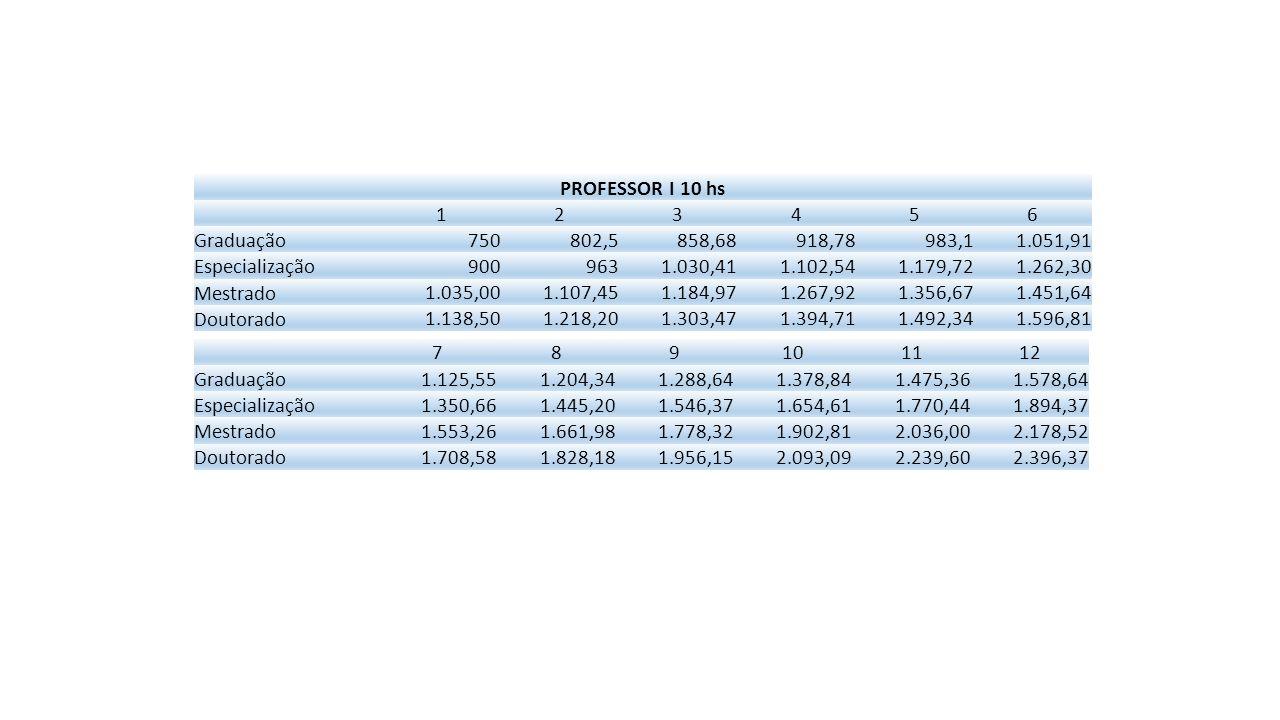 PROFESSOR I 10 hs 1. 2. 3. 4. 5. 6. Graduação. 750. 802,5. 858,68. 918,78. 983,1. 1.051,91.