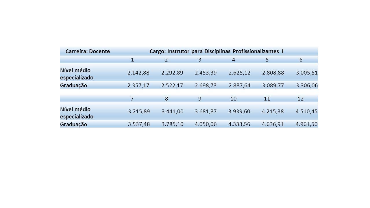 Cargo: Instrutor para Disciplinas Profissionalizantes I
