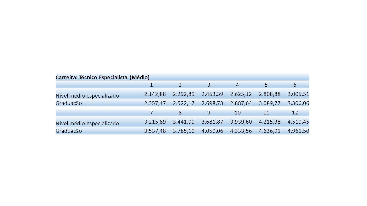 Carreira: Técnico Especialista (Médio) 1 2 3 4 5 6