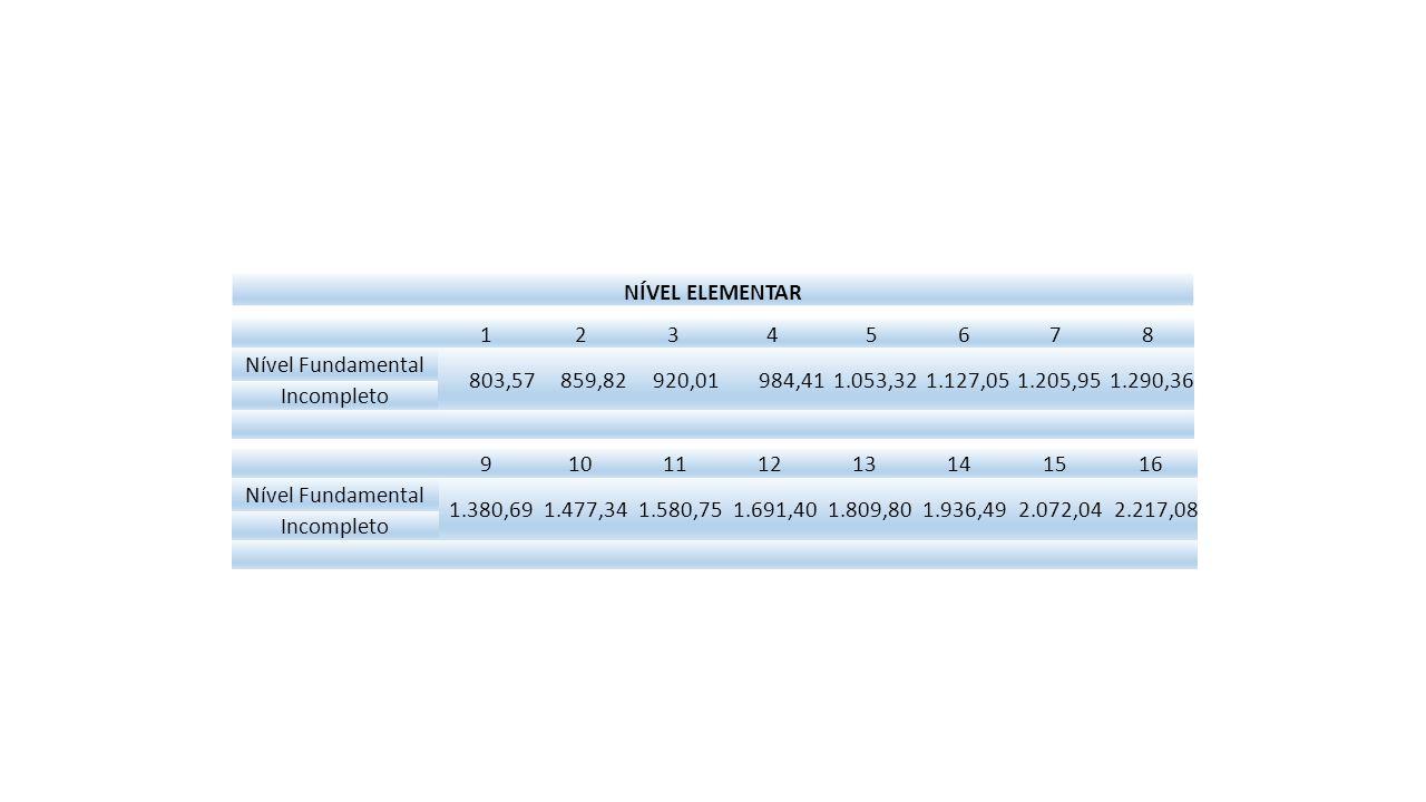 NÍVEL ELEMENTAR 1. 2. 3. 4. 5. 6. 7. 8. Nível Fundamental. 803,57. 859,82. 920,01. 984,41.