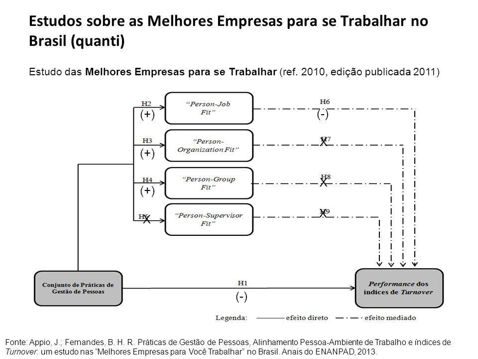 Estudos sobre as Melhores Empresas para se Trabalhar no Brasil (quanti)