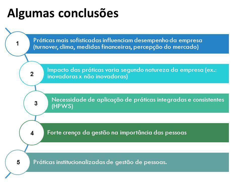 Algumas conclusões Práticas mais sofisticadas influenciam desempenho da empresa (turnover, clima, medidas financeiras, percepção do mercado)