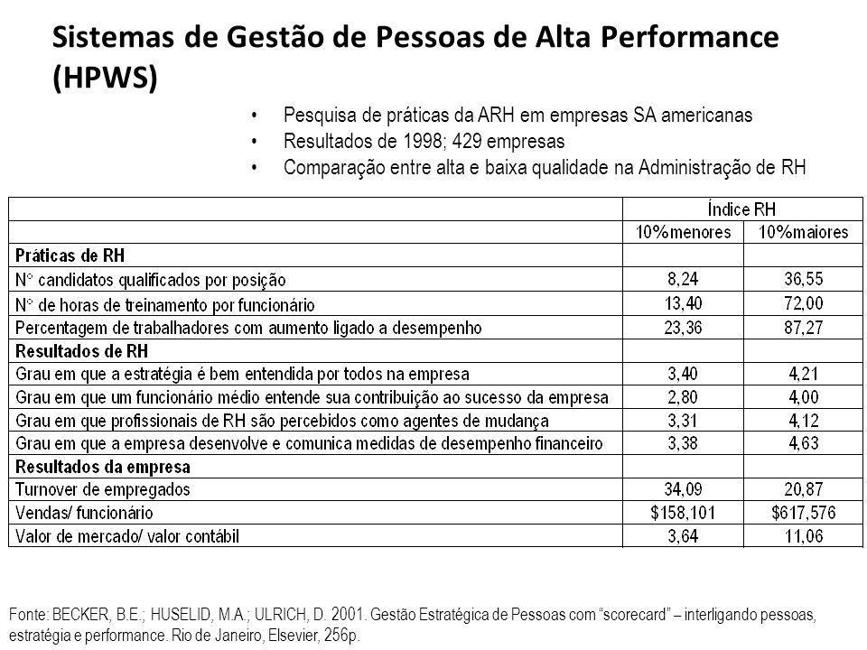 Sistemas de Gestão de Pessoas de Alta Performance (HPWS)