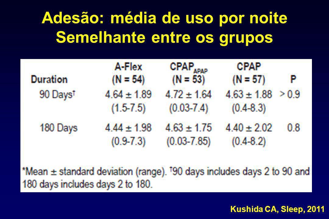 Adesão: média de uso por noite Semelhante entre os grupos