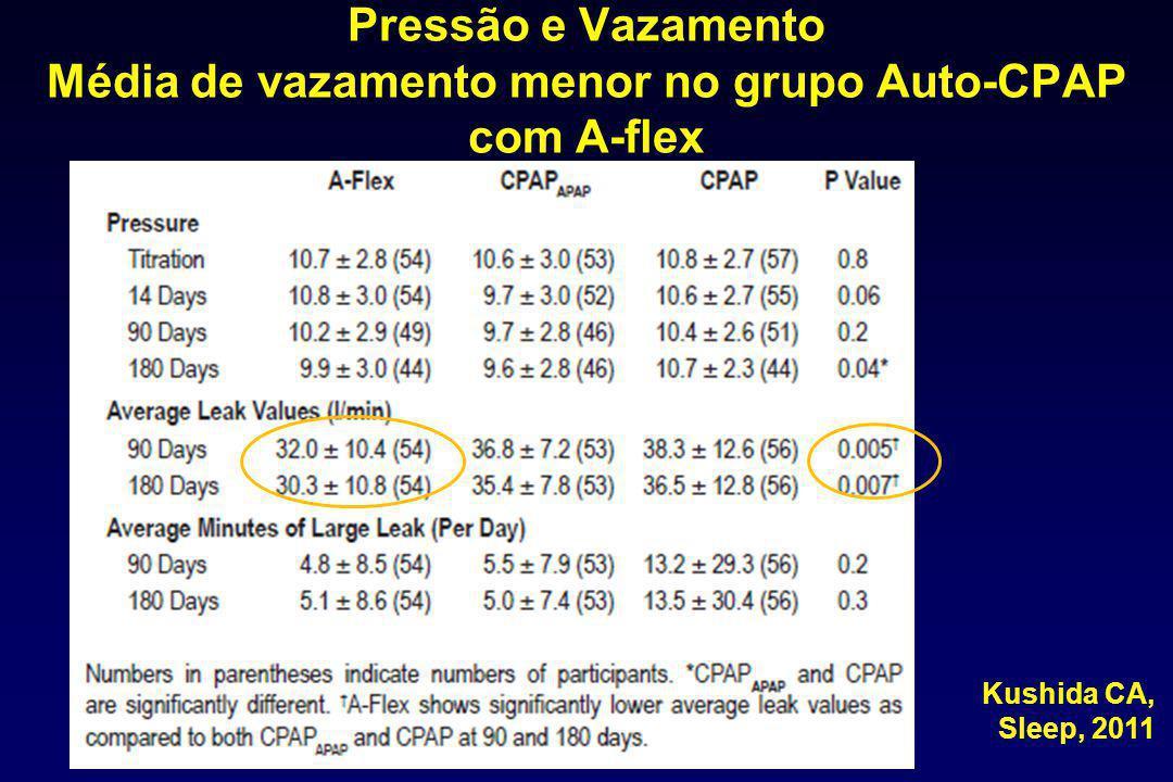 Pressão e Vazamento Média de vazamento menor no grupo Auto-CPAP com A-flex