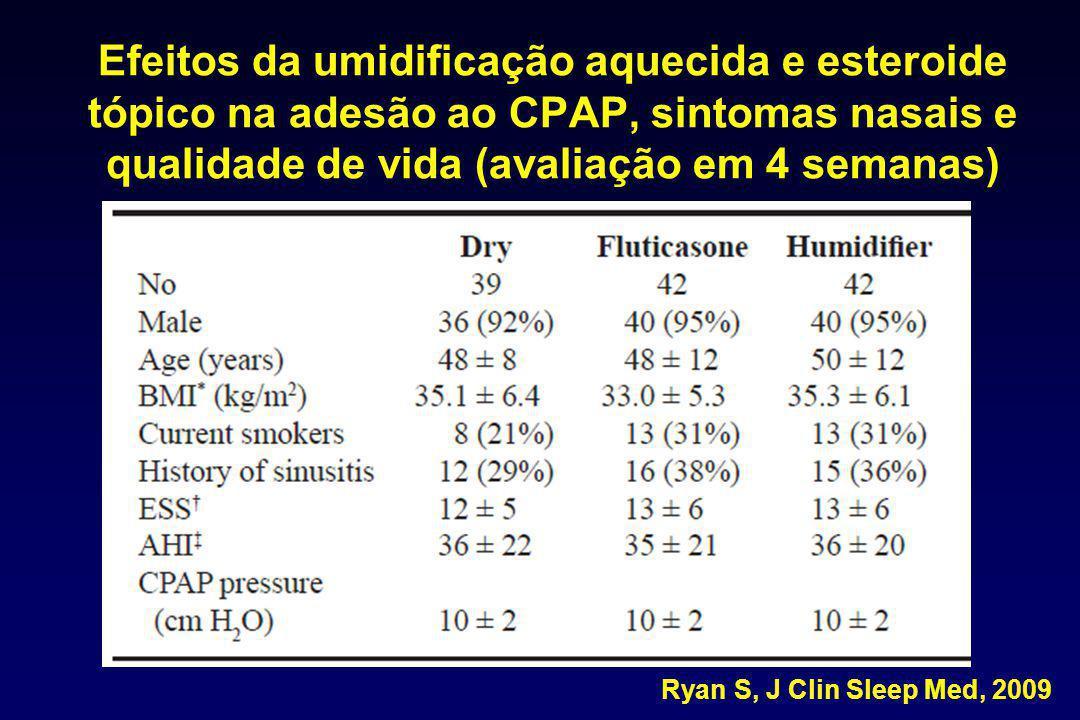 Efeitos da umidificação aquecida e esteroide tópico na adesão ao CPAP, sintomas nasais e qualidade de vida (avaliação em 4 semanas)