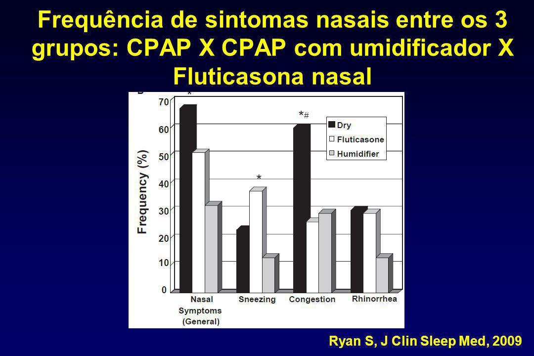 Frequência de sintomas nasais entre os 3 grupos: CPAP X CPAP com umidificador X Fluticasona nasal