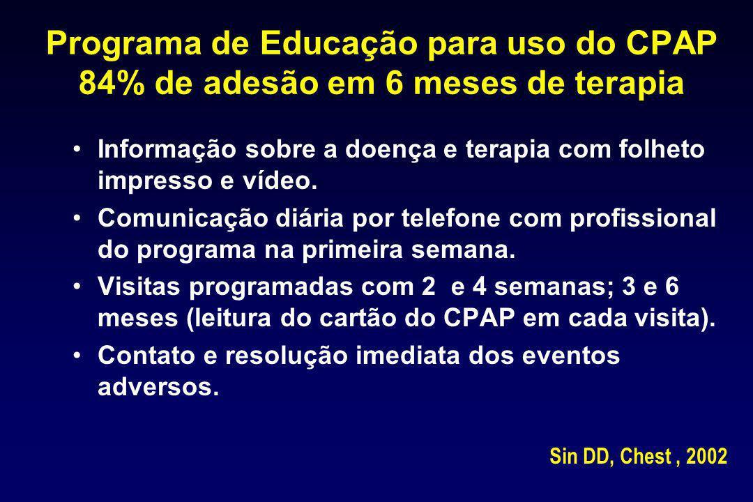 Programa de Educação para uso do CPAP 84% de adesão em 6 meses de terapia
