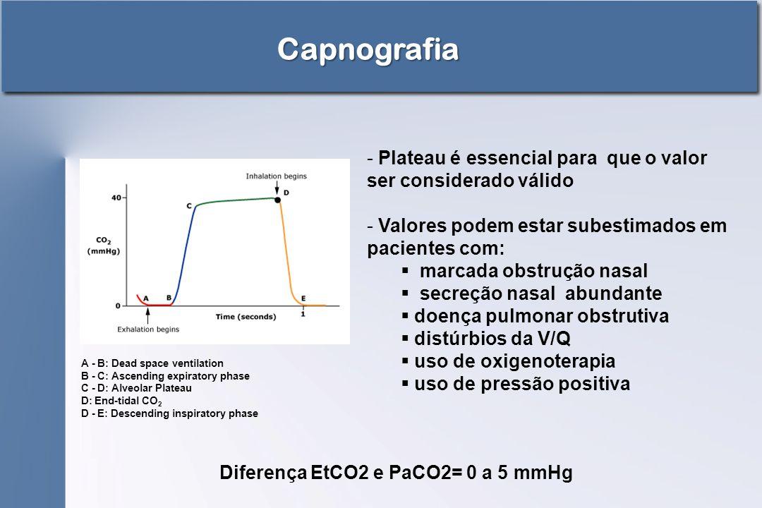 Capnografia Plateau é essencial para que o valor ser considerado válido. Valores podem estar subestimados em pacientes com: