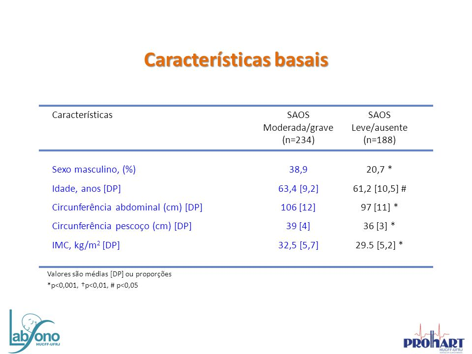 Características basais