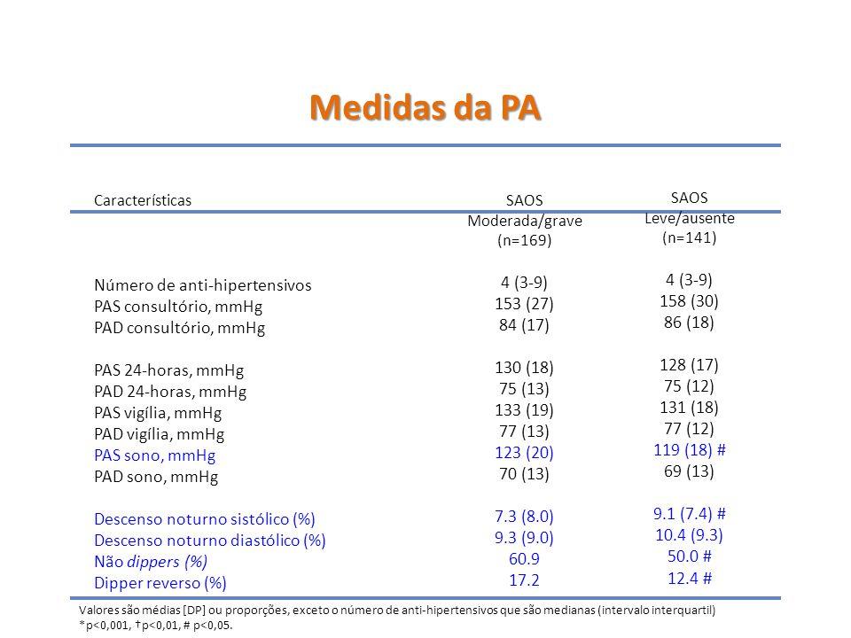 Medidas da PA 4 (3-9) Número de anti-hipertensivos 4 (3-9) 153 (27)