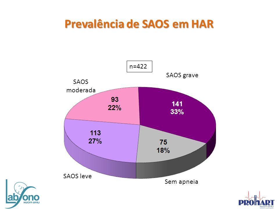 Prevalência de SAOS em HAR