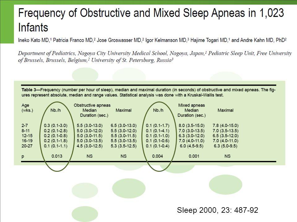 DRS na infância Sleep 2000, 23: 487-92
