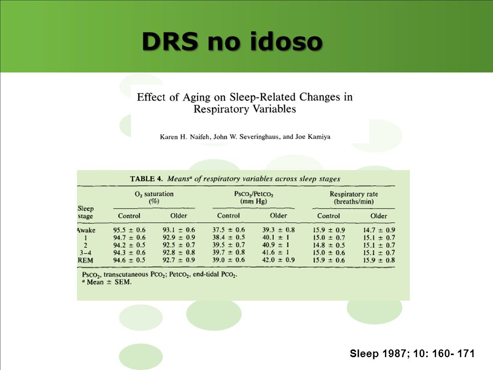 DRS no idoso has an estimated prevalence of 1.2 to 5.7%