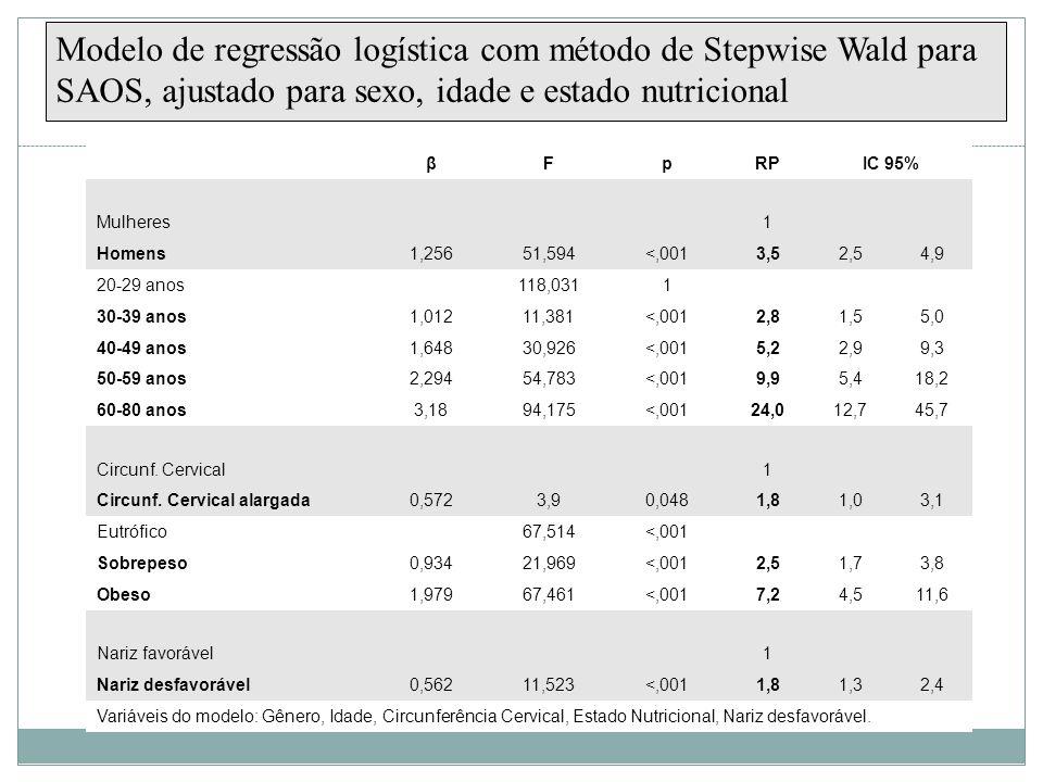 Modelo de regressão logística com método de Stepwise Wald para SAOS, ajustado para sexo, idade e estado nutricional