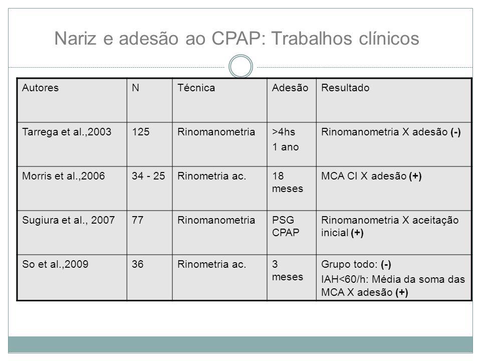 Nariz e adesão ao CPAP: Trabalhos clínicos