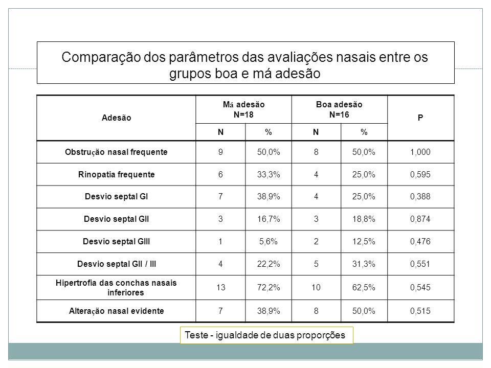 Comparação dos parâmetros das avaliações nasais entre os grupos boa e má adesão