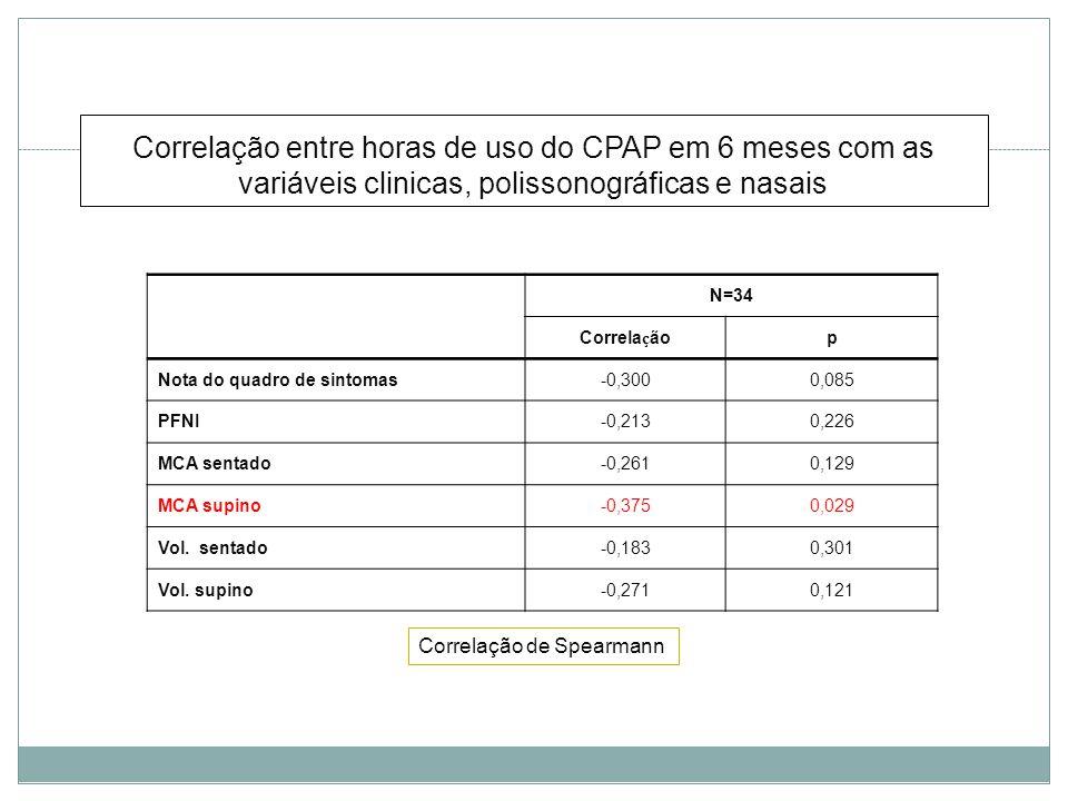 Correlação entre horas de uso do CPAP em 6 meses com as variáveis clinicas, polissonográficas e nasais