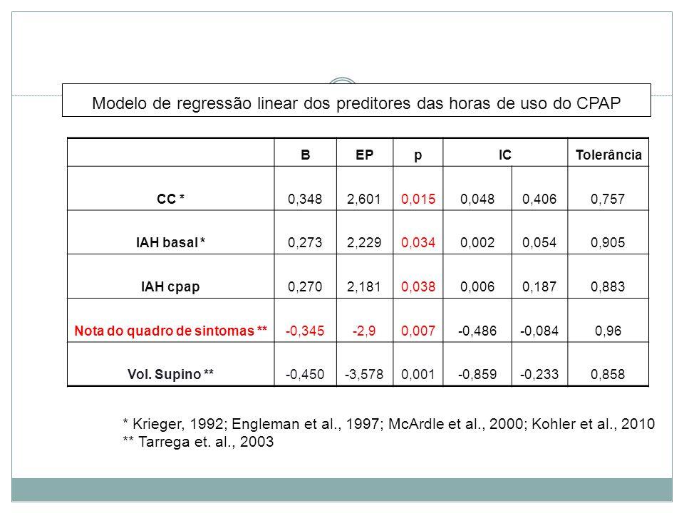 Modelo de regressão linear dos preditores das horas de uso do CPAP