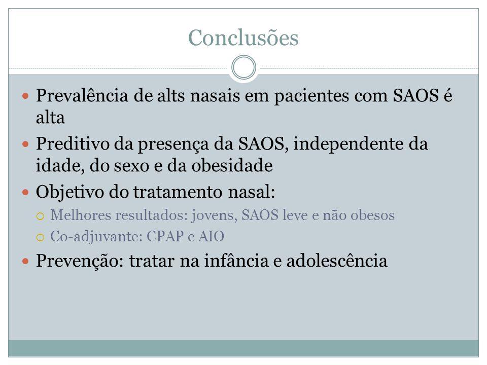 Conclusões Prevalência de alts nasais em pacientes com SAOS é alta