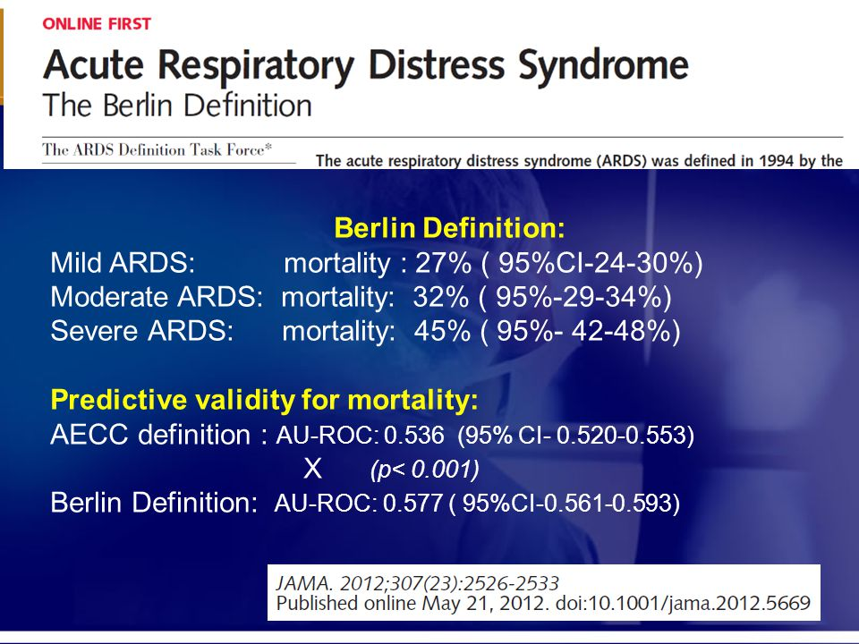 Mild ARDS: mortality : 27% ( 95%CI-24-30%)
