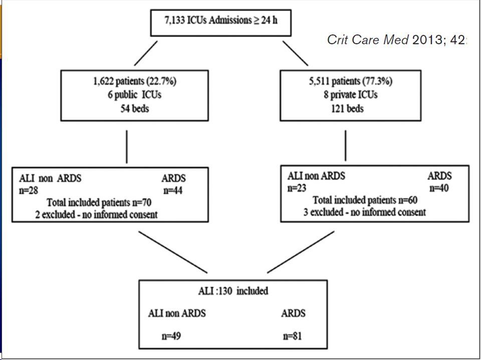 Foram incluídos 7133 pacientes em UTI, sendo 130 SARAs