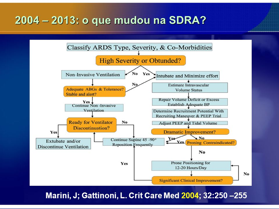 2004 – 2013: o que mudou na SDRA Marini, J; Gattinoni, L. Crit Care Med 2004; 32:250 –255