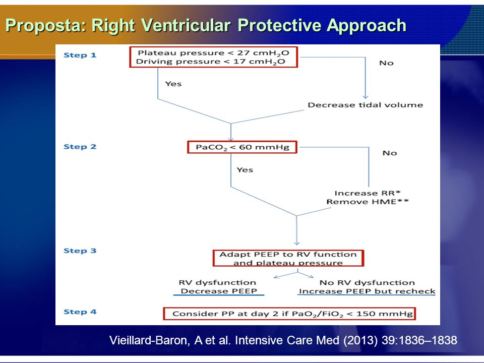 Proposta: Right Ventricular Protective Approach